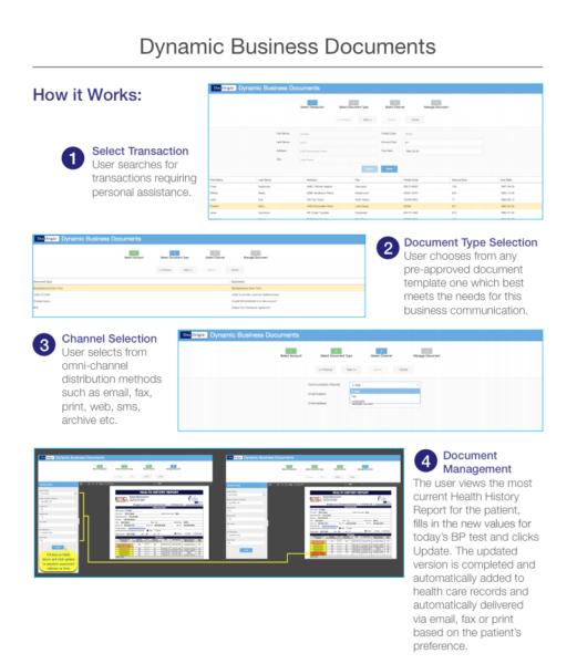 Dynamic Business Documents flowchart